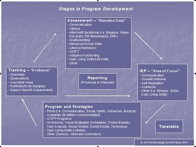 Stages of program development a4 stages in program development ccuart Gallery